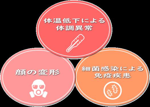 (体温低下による体調異常)(細菌・ウイルス感染による免疫疾患)(顔の変形)