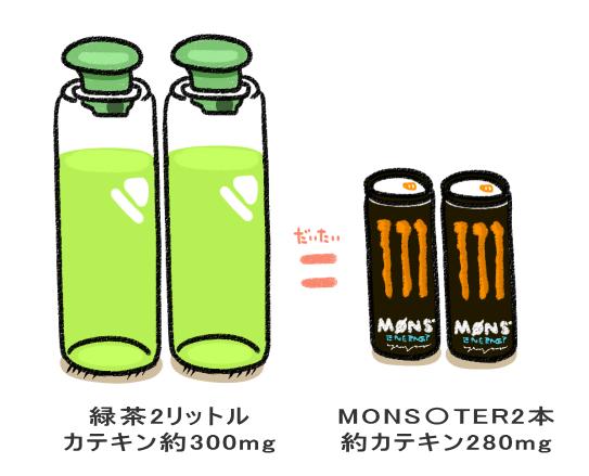 二リットル=300ml モンスター142ml 約二本分