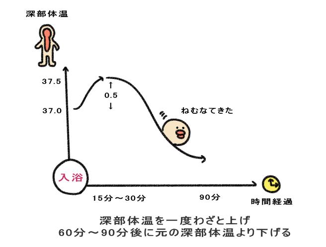 深部体温を一度わざと上げ 60分~90分後に元の深部体温より下げる