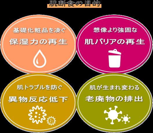 肌断食の目的(保湿力の向上 肌バリアの再生 異物反応の低下 老廃物の排出)
