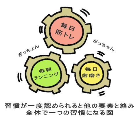習慣が一度認められると他の要素と絡み 全体で一つの習慣になる図