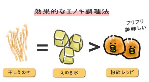 干しエノキ = エノキ氷 > 粉砕+かさましレシピ