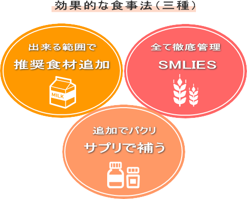 やり易い範囲で。推奨食材の増加 食事を徹底管理!SMILES 追加でパクリ。サプリで補う