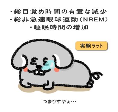 総目覚め時間の有意な減少と総非急速眼球運動(NREM)睡眠時間の増加を引き起こしました。