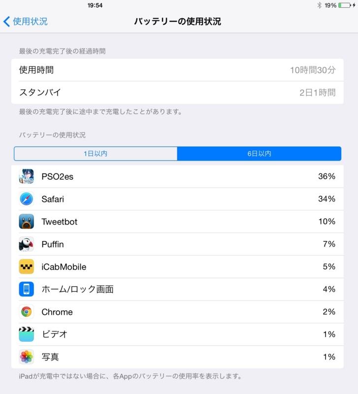 iPad バッテリー使用状況