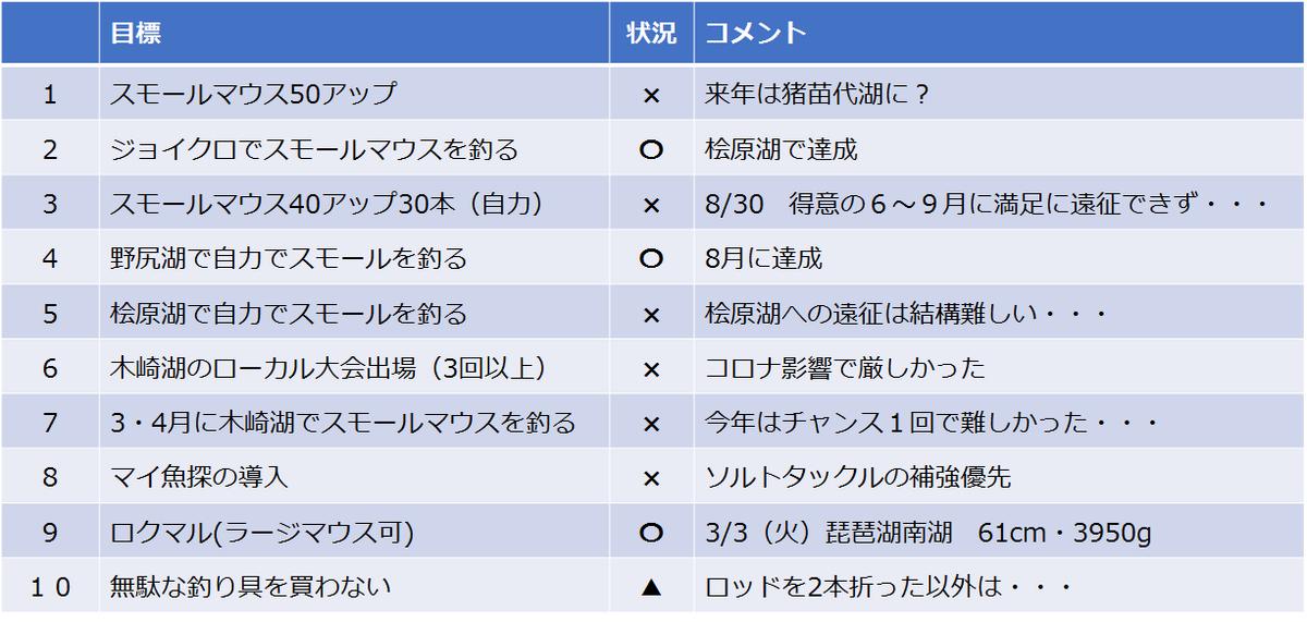 f:id:nenashilife:20201230123717p:plain