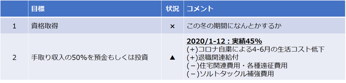 f:id:nenashilife:20201230123733p:plain