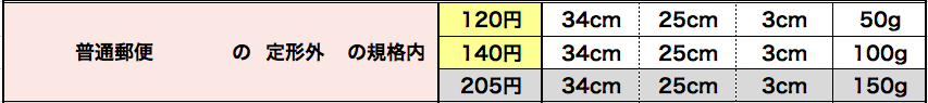 f:id:nenenekojima:20181230234005p:plain