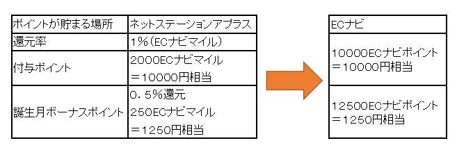 f:id:nenkin-mile:20180415105033p:plain