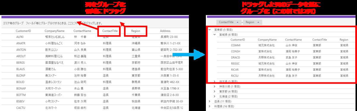 UIコントロール選択ガイド - データグリッド - グループ化