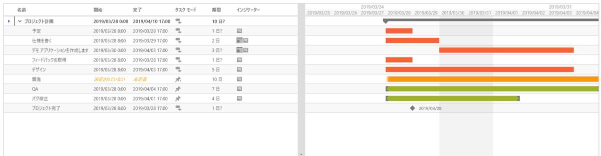 UIコントロール選択ガイド - ガントチャート - グリッドとチャート
