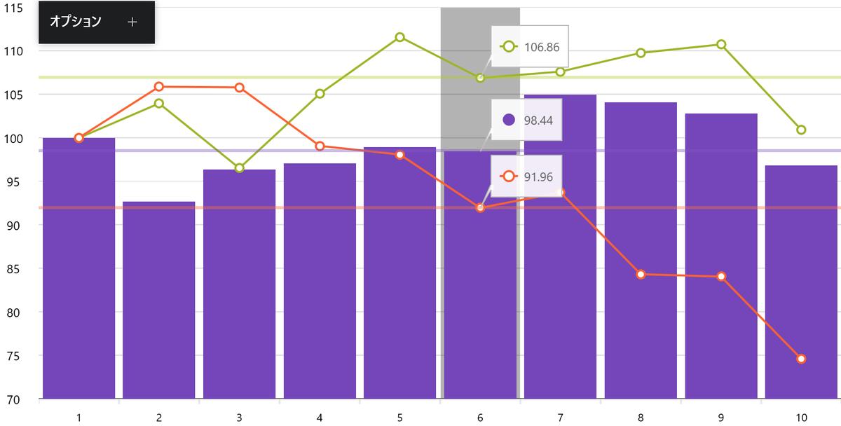 UIコントロール選択ガイド - チャート - カラム(折れ線)とカラム(棒)の複合チャート