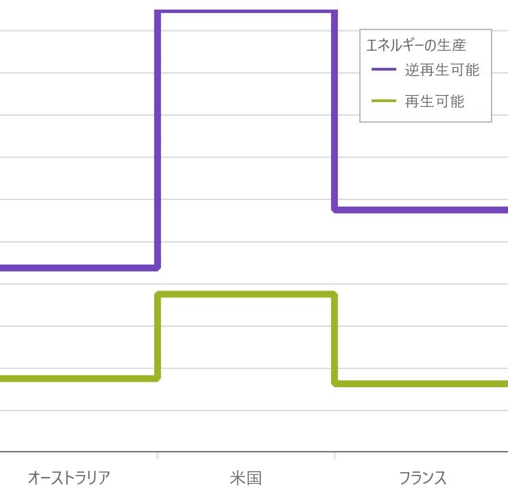 UIコントロール選択ガイド - チャート - ステップライン