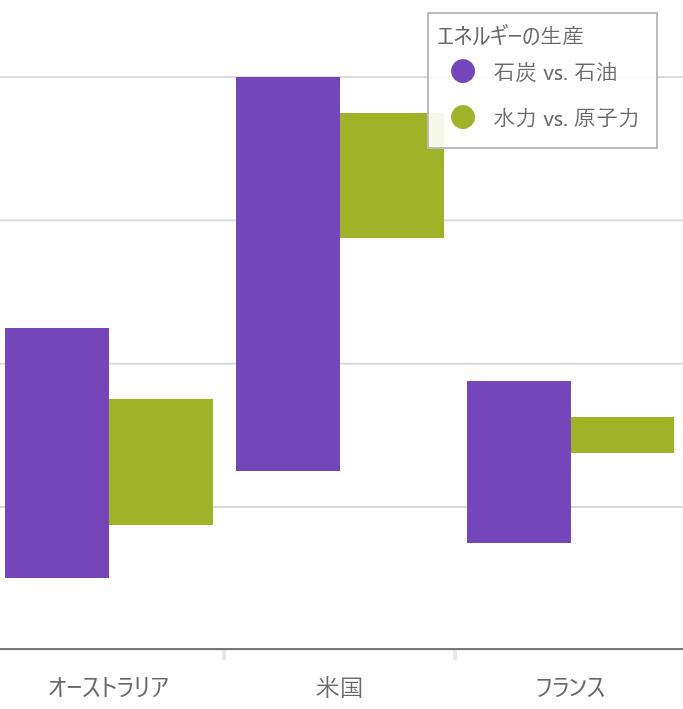 UIコントロール選択ガイド - チャート - レンジ(範囲)