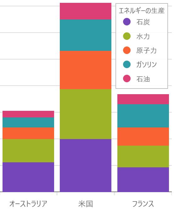 UIコントロール選択ガイド - チャート - 積層柱状