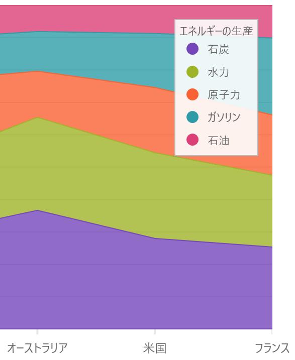 UIコントロール選択ガイド - チャート - 積層エリア100(割合)