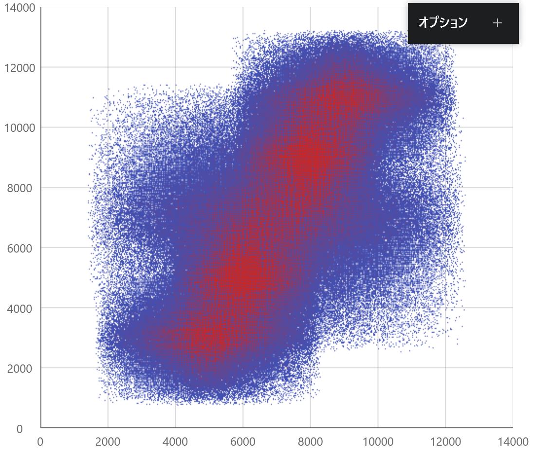 UIコントロール選択ガイド - チャート - 高密度散布図