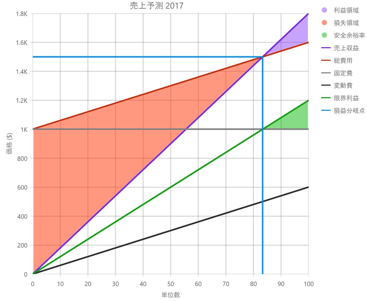 UIコントロール選択ガイド - チャート - 損益分岐点チャート例