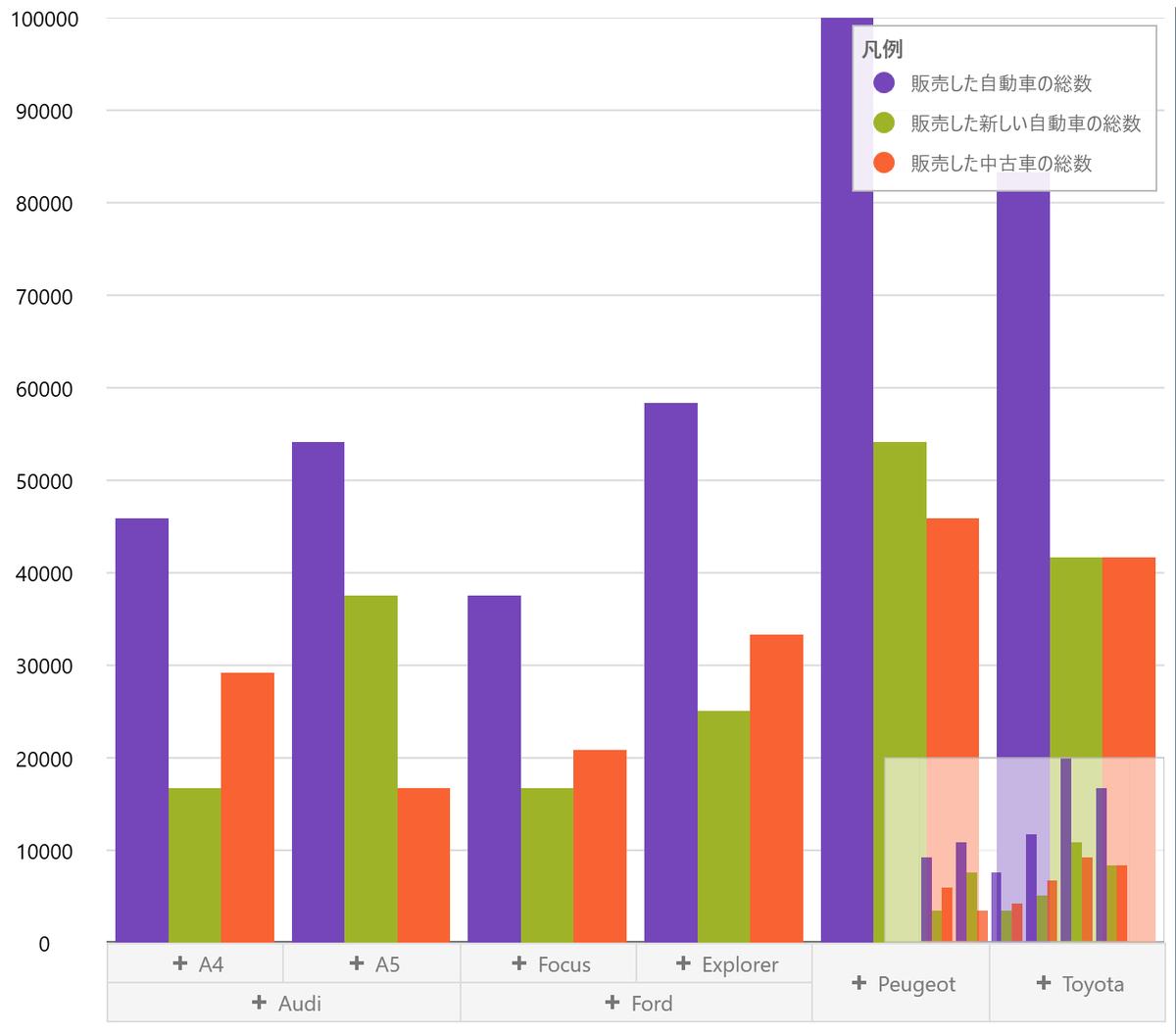 UIコントロール選択ガイド - チャート - OLAP軸のドリルダウン
