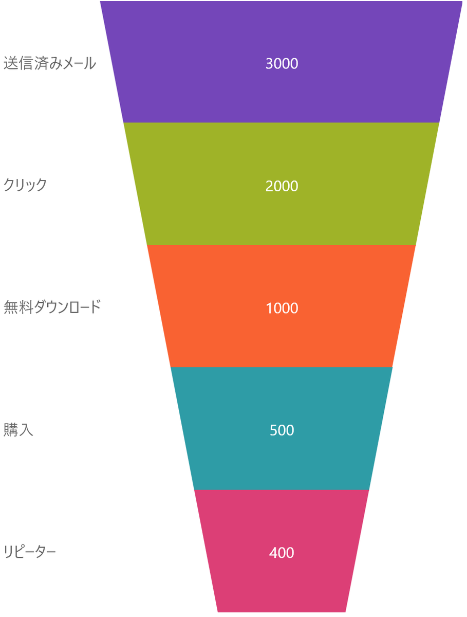 UIコントロール選択ガイド - チャート - ファネルチャート