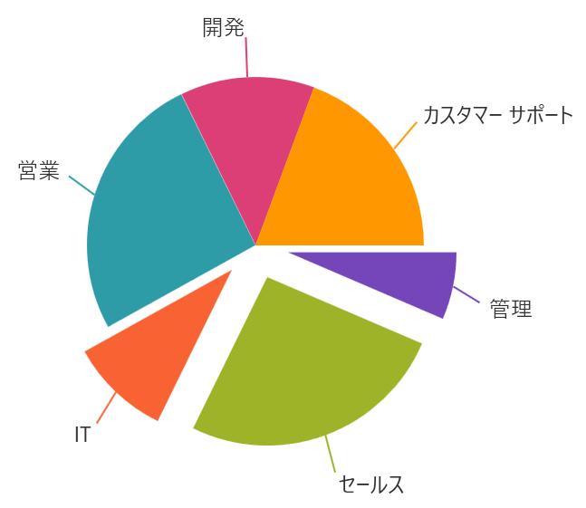 UIコントロール選択ガイド - チャート - パイ(円)チャート