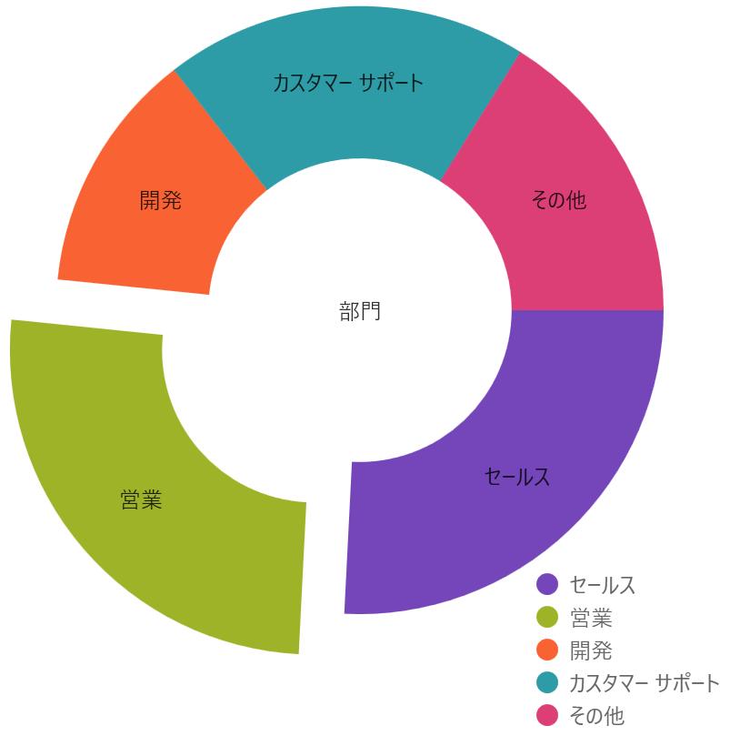 UIコントロール選択ガイド - チャート - ドーナツチャート