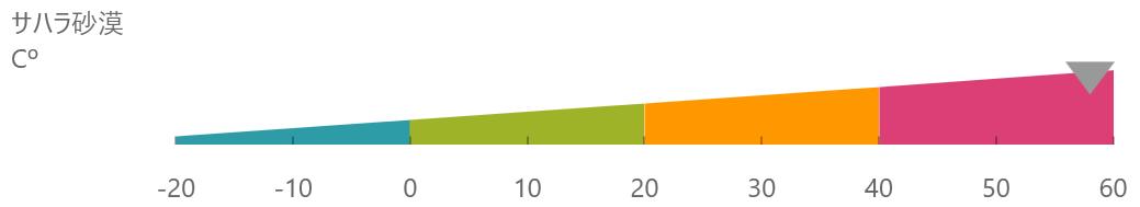 UIコントロール選択ガイド - チャート - リニアゲージ