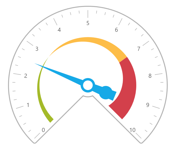 UIコントロール選択ガイド - チャート - ラジアルゲージ