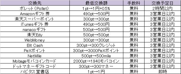 f:id:net_okodukai_kasegi:20171124064120p:plain