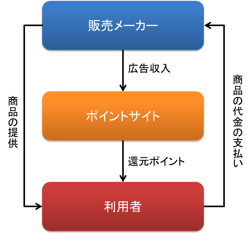 f:id:net_okodukai_kasegi:20171126152343p:plain