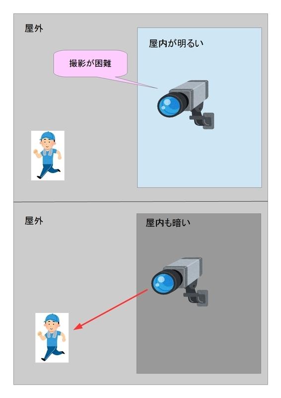 f:id:networkcamera:20181212235320j:plain