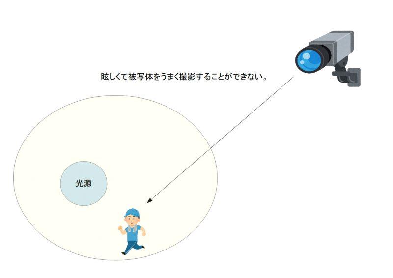 f:id:networkcamera:20181212235325j:plain