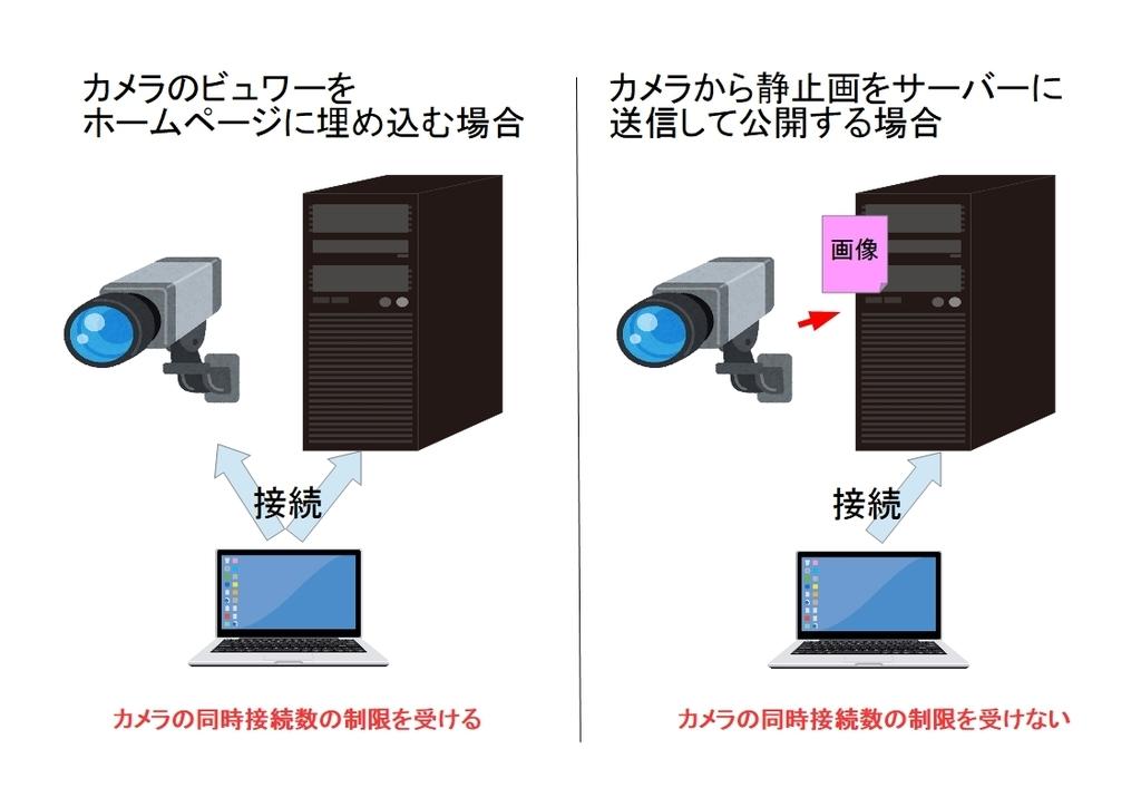 f:id:networkcamera:20181219015234j:plain