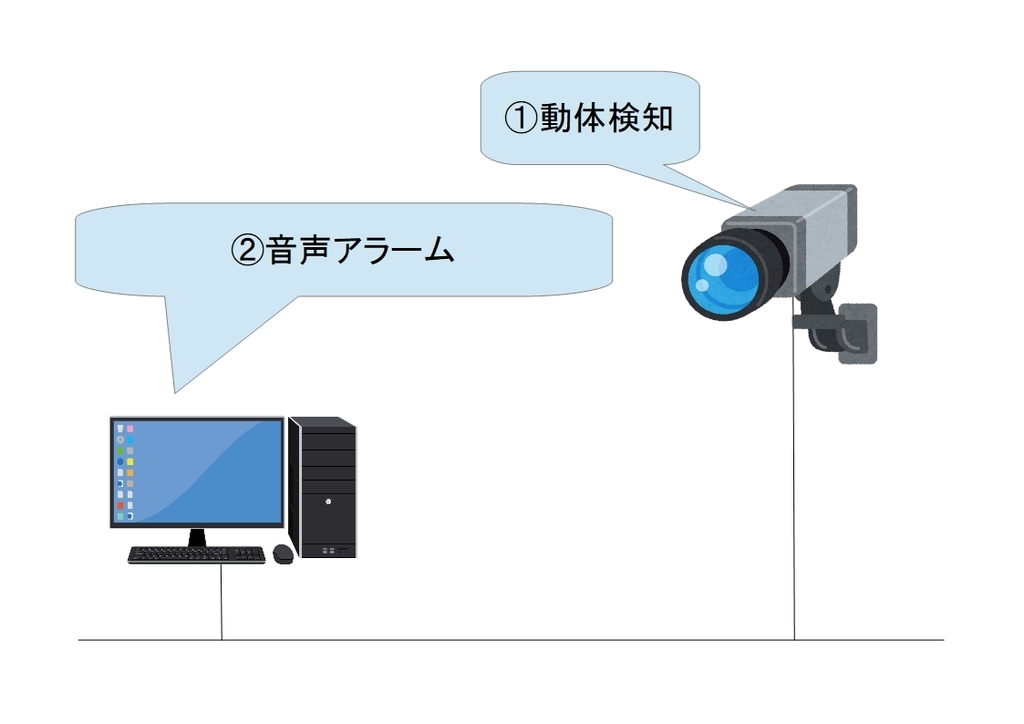 f:id:networkcamera:20190120005001j:plain