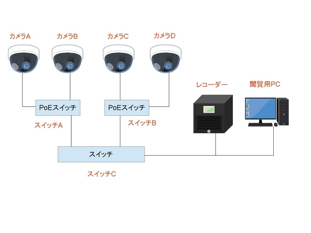 f:id:networkcamera:20190202225244j:plain