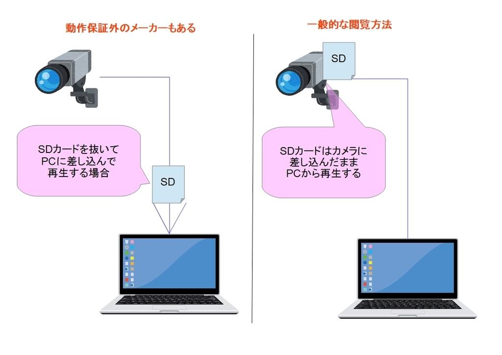 f:id:networkcamera:20190203214524j:plain