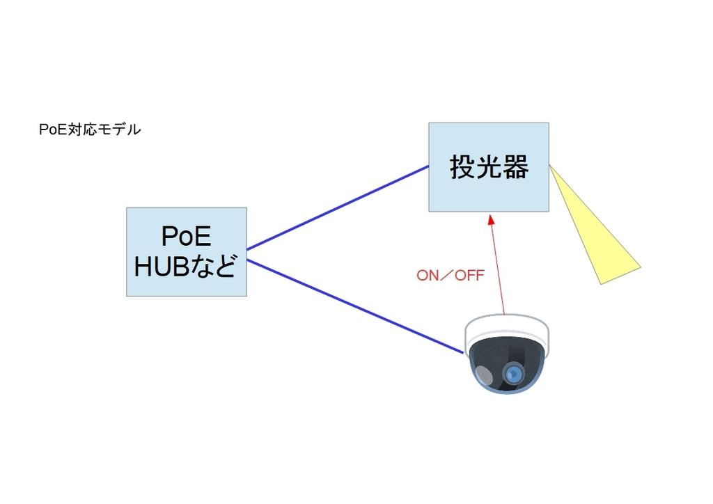 f:id:networkcamera:20190211191619j:plain