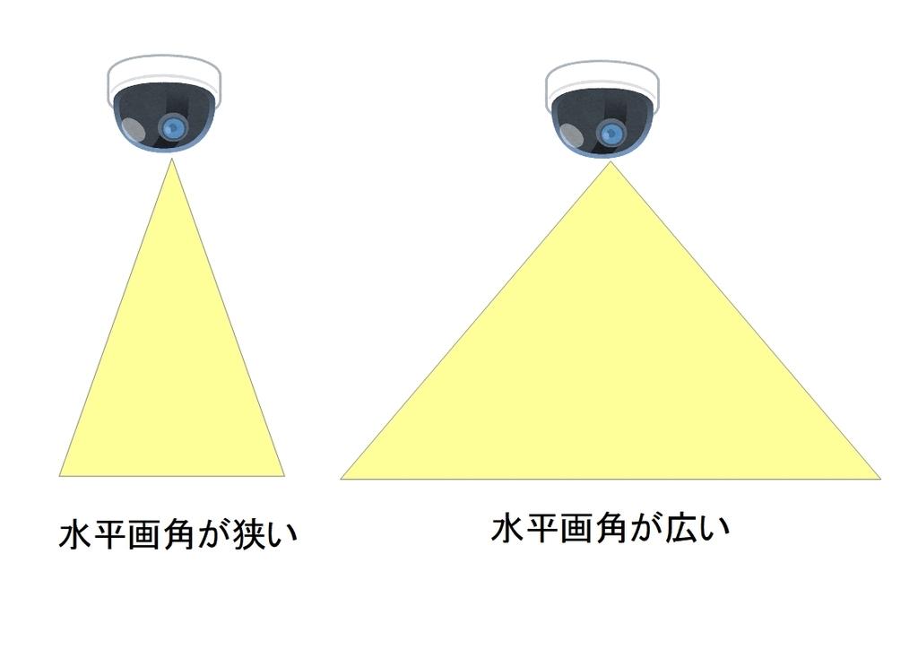 f:id:networkcamera:20190217011539j:plain