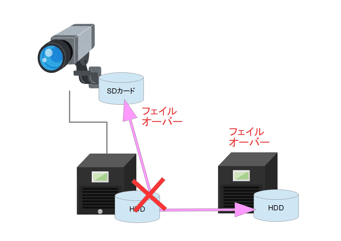 f:id:networkcamera:20190804060135j:plain
