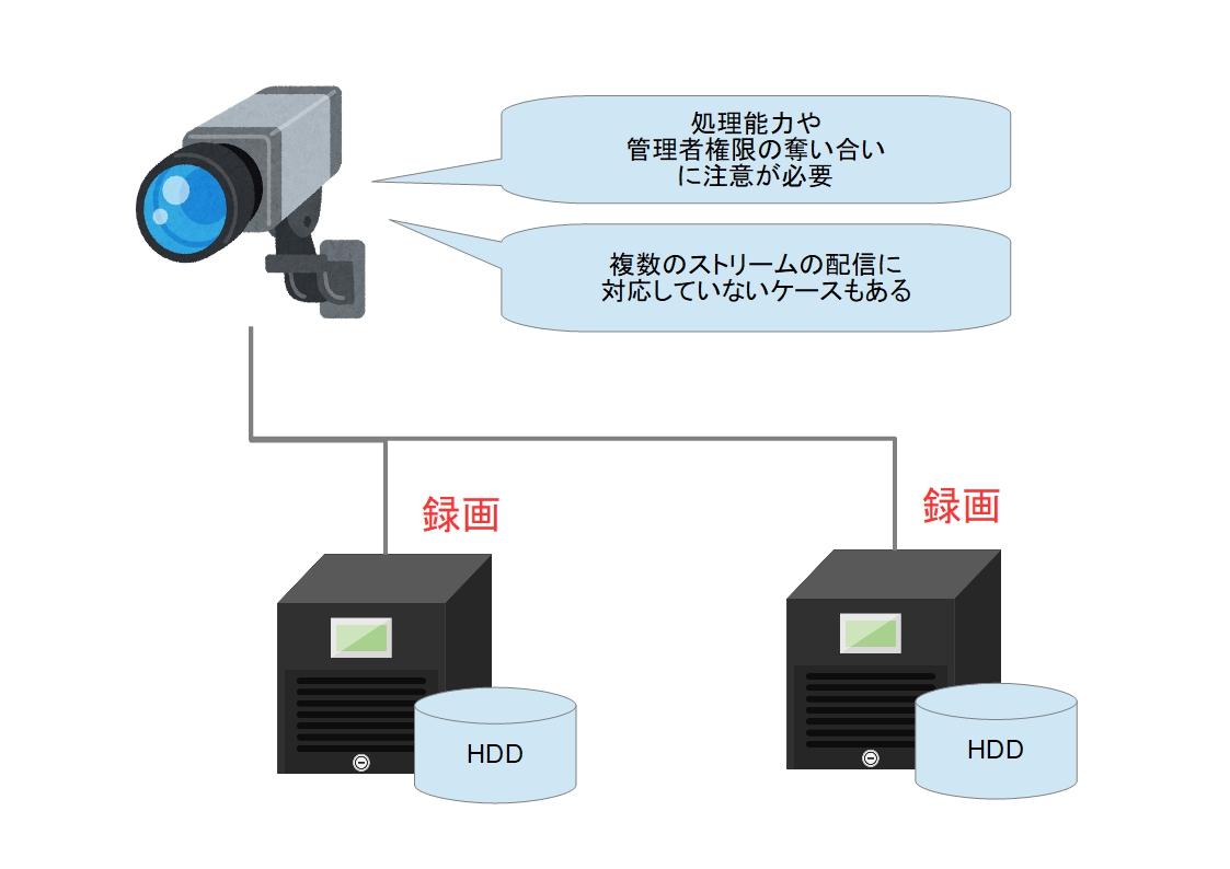 f:id:networkcamera:20190804062526j:plain