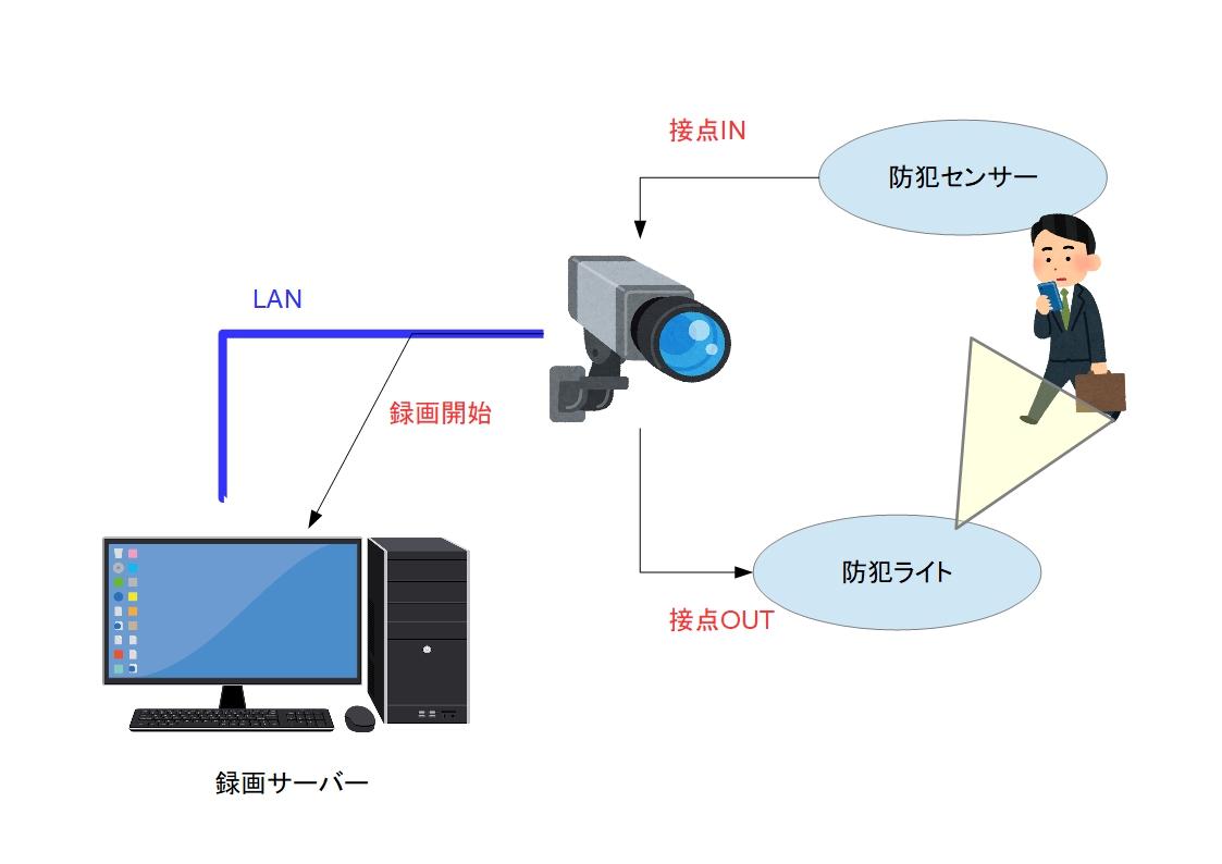 f:id:networkcamera:20191104210834j:plain
