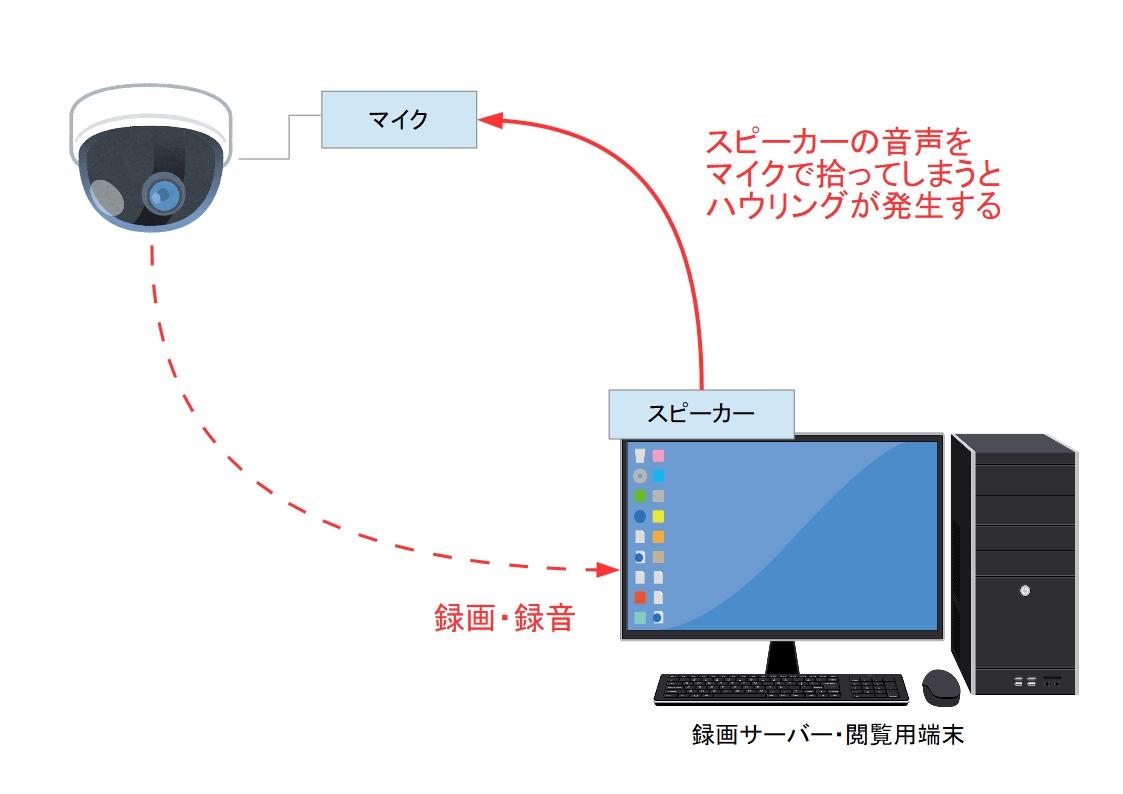 f:id:networkcamera:20200106233727j:plain