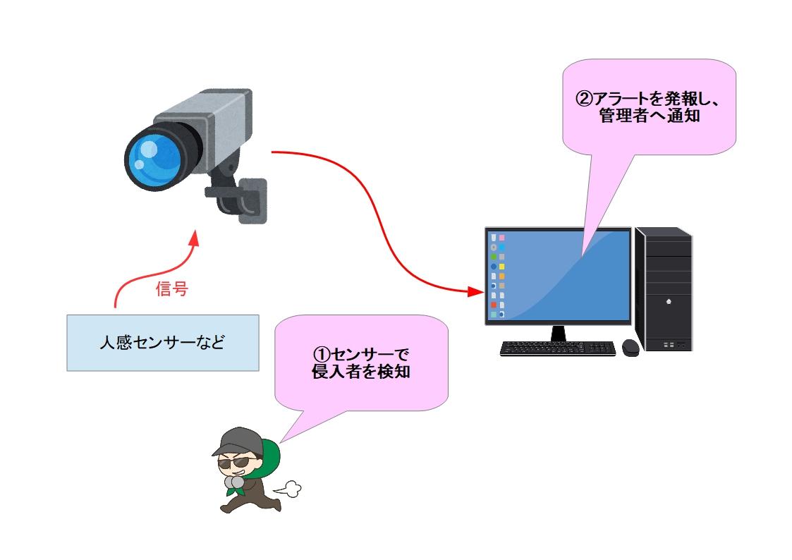 f:id:networkcamera:20200111224027j:plain