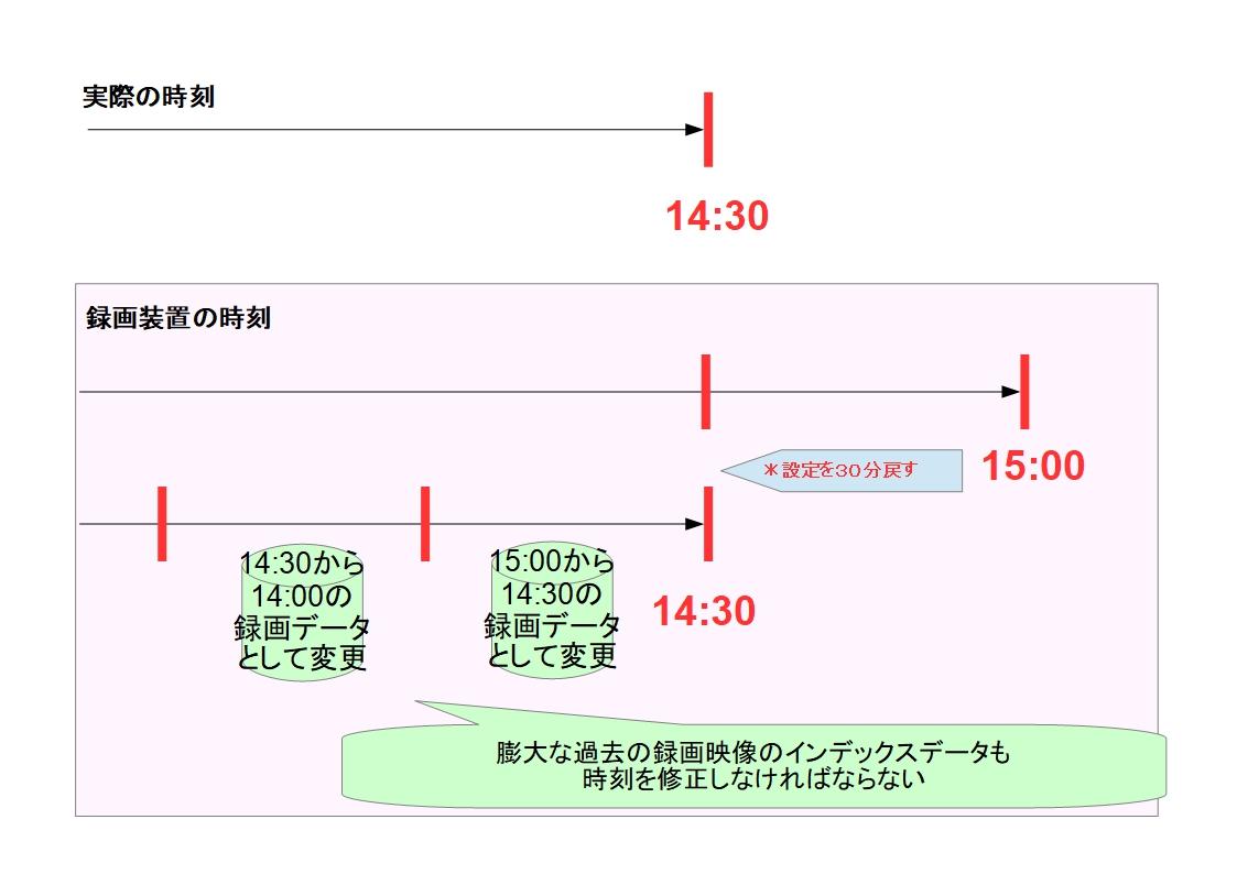 f:id:networkcamera:20200125230358j:plain
