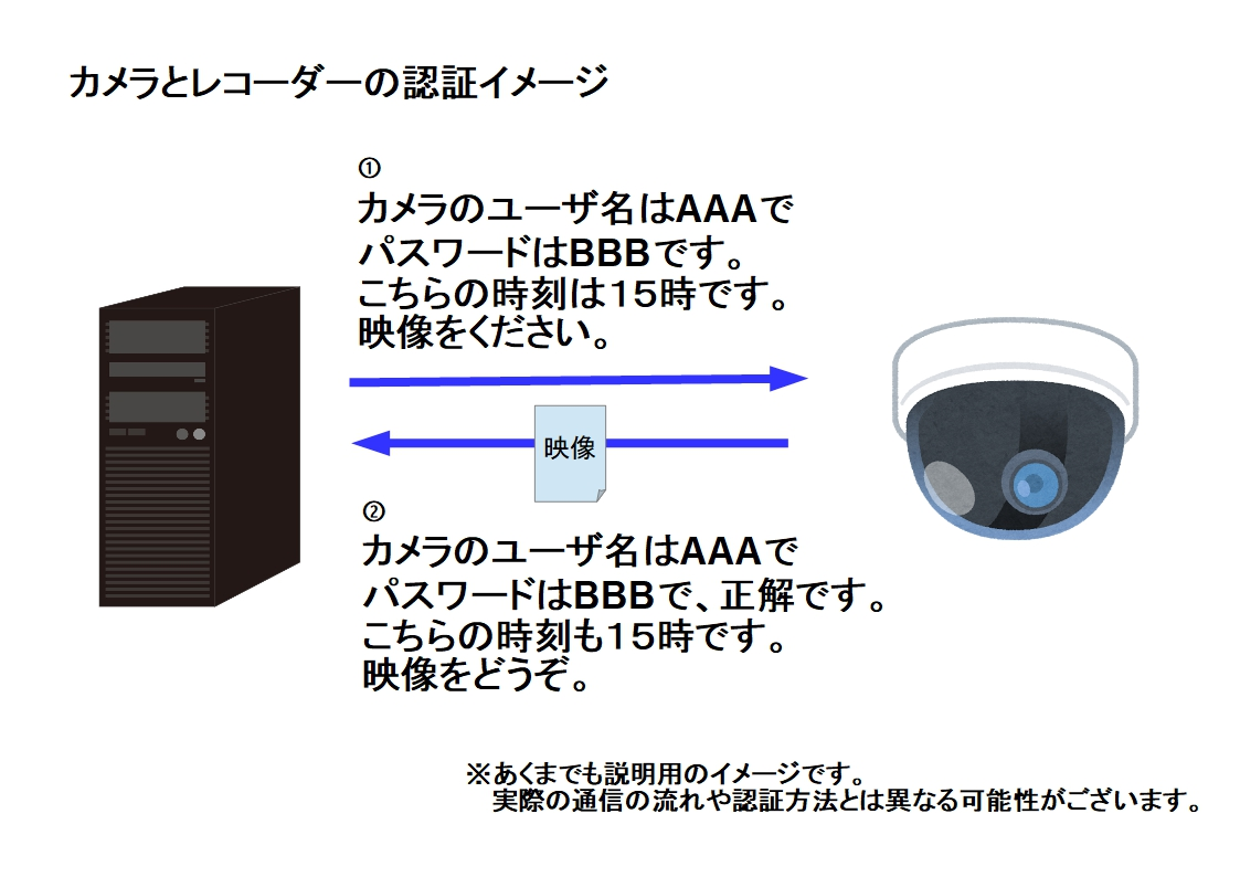 f:id:networkcamera:20200125233802j:plain