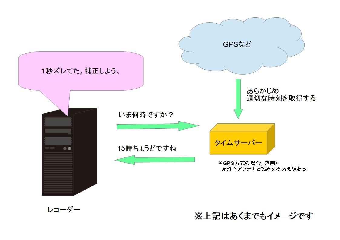 f:id:networkcamera:20200126004836j:plain
