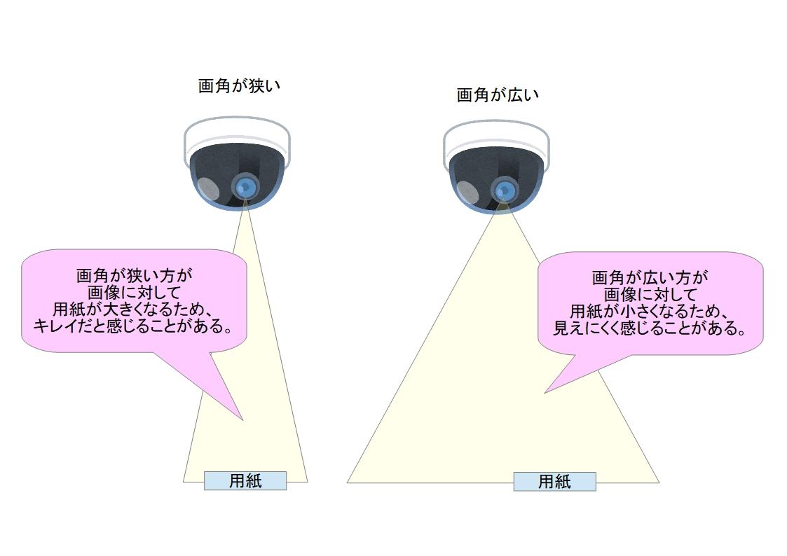 f:id:networkcamera:20200126095019j:plain