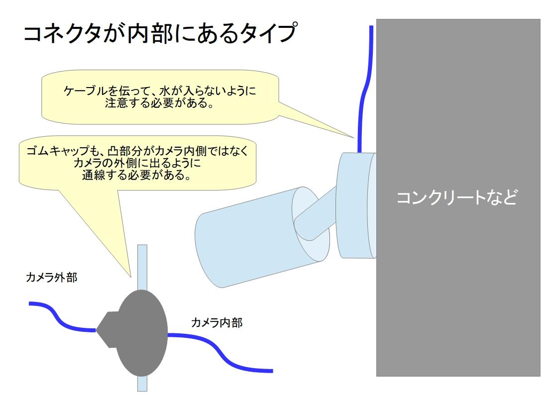 f:id:networkcamera:20200129210756j:plain