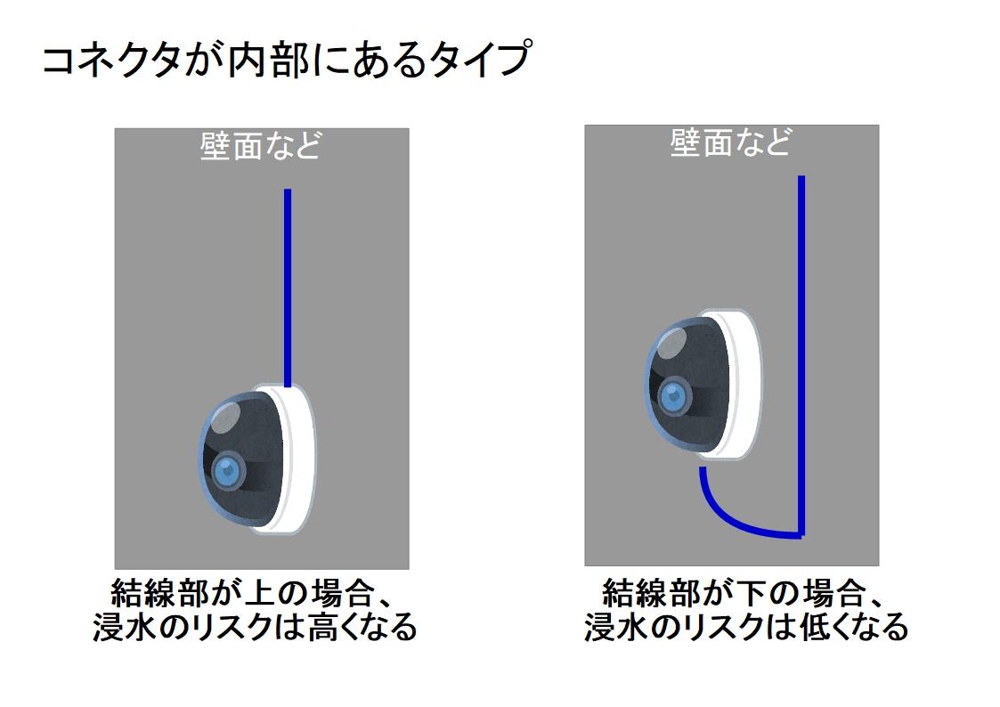 f:id:networkcamera:20200129211818j:plain