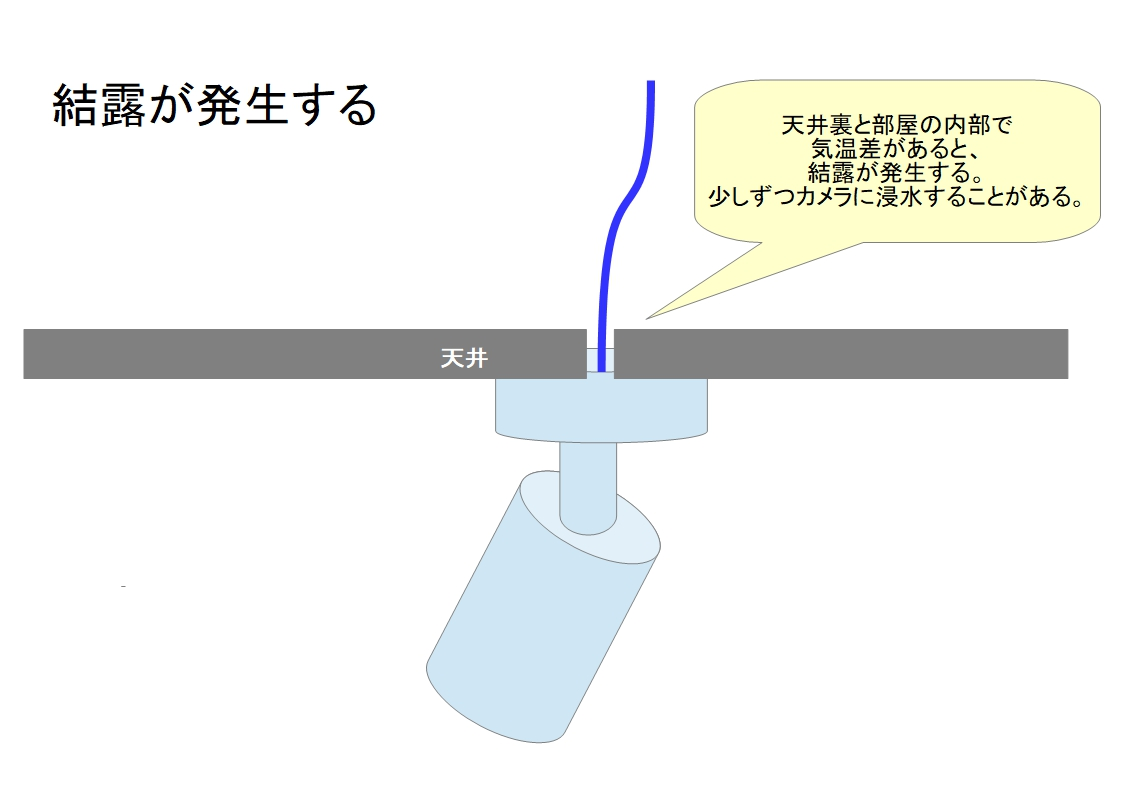 f:id:networkcamera:20200129212652j:plain